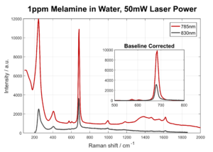 The graph shows the spectra of melamine and spectra of the characteristic peak of Melamine using 532 and 785 nm lasers. Measurements were conducted using S-Silver SERSitive substrates.