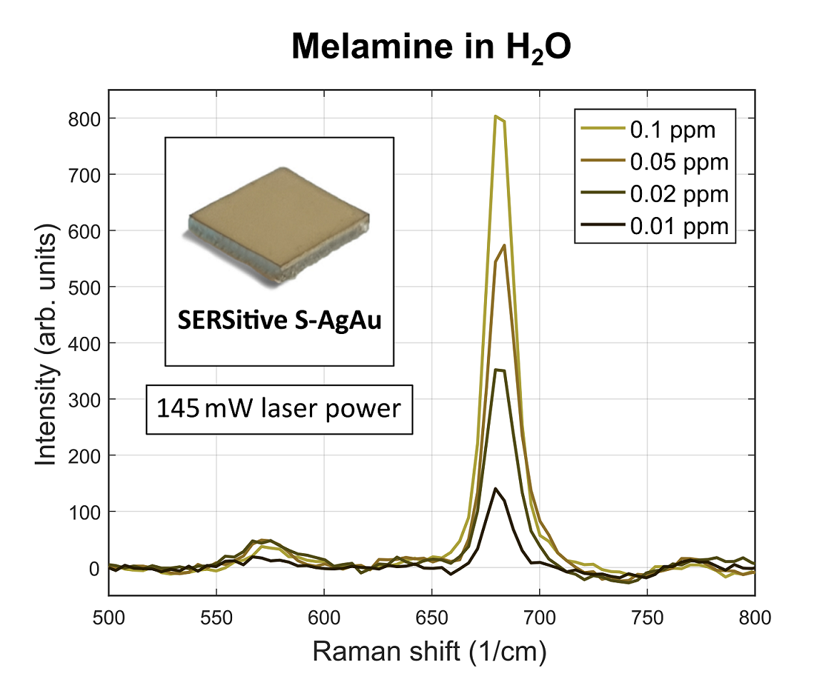SERS spectra of Melamine on SERSitive S-AgAu hydrophilic substrates