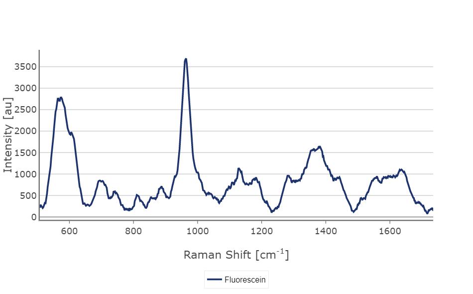 SERS spectra of Fluorescein dye on Premium-Silver