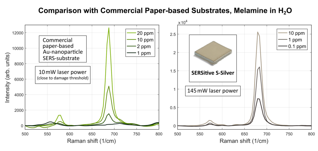 Comparison of SERSitive substrates with other commercial brand