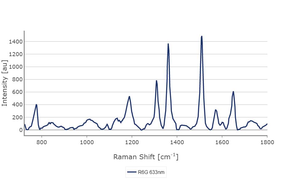 SERS Spectra of Rhodamine 6G by BayZoltan, Hungary